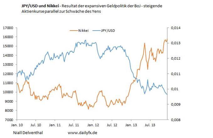 COT Report: Spekulative Position im JPY und Nikkei, mit einem Überhang von 15,65 Mrd. USD setzen Institutionelle Spekulanten auf JPY-Schwäche.