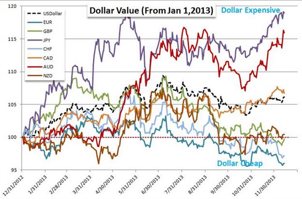 EUR/USD: erst Vorstoß bis 1,4200, dann Abverkauf bis 1,2750? EZB als Haupt-Darsteller im ersten Quartal 2014
