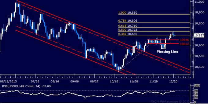 Forex: US Dollar Technische Analyse – Bei 4-Monatshoch verarbeiten
