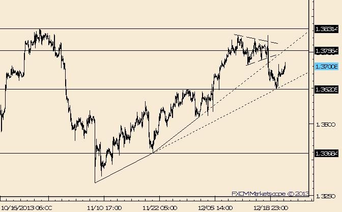 EUR/USD Rallye von der Trendlinie; möglicher Widerstand bleibt bei 1,3750