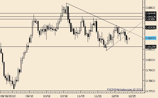 NZD/USD Still Sideways; .8260 is Possible Resistance
