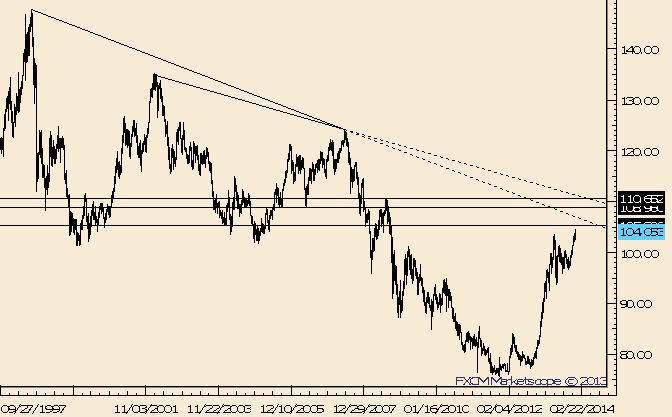 USD/JPY Dips Remain Shallow; 105.30 Gap Still in Focus