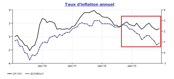 forex_bilan_annee_2013_body_regimeinflationeurous.png, FOREX : la médaille d'or 2013 est pour l'Euro