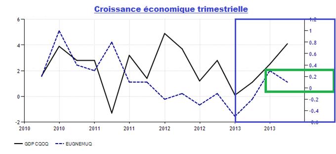 forex_bilan_annee_2013_body_united-states-gdp-growth.png, FOREX : la médaille d'or 2013 est pour l'Euro