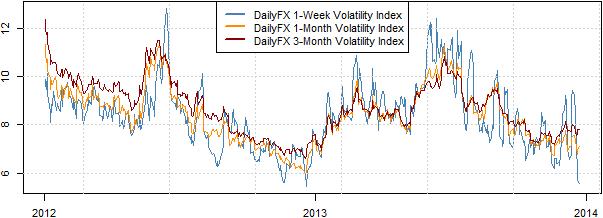 L'année 2014 promet de plus grandes fluctuations du dollar pour cette raison