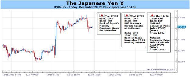 JPY_weekly_body_Picture.png, من المحتمل أن تؤجّج القراءة الأقوى للتضخّم الياباني تصحيح الين وسط حفاظ بنك اليابان على سياسته