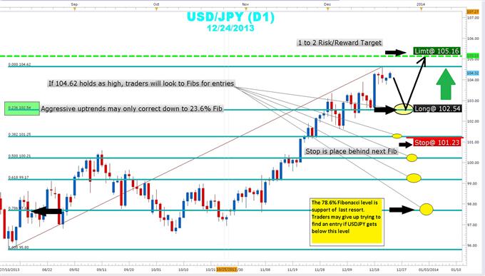 Trading a USDJPY Pullback Using Fibonacci
