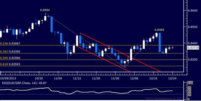 Forex: EUR/GBP Technical Analysis – Resistance Below 0.84 Figure