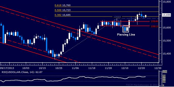 Forex: US Dollar Technische Analyse – Flat bei kargem Feiertags-Trading
