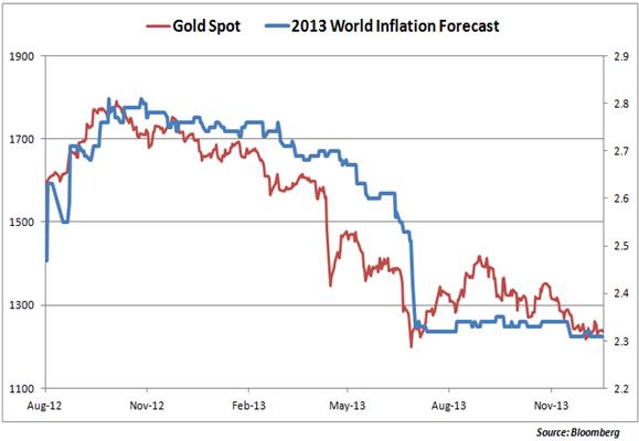 L'or menacé par la baisse de la volatilité en 2014 pour ces principales raisons
