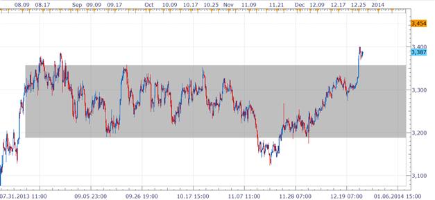 Range & Breakout Trading anhand des aktuellen Kupfermarkts
