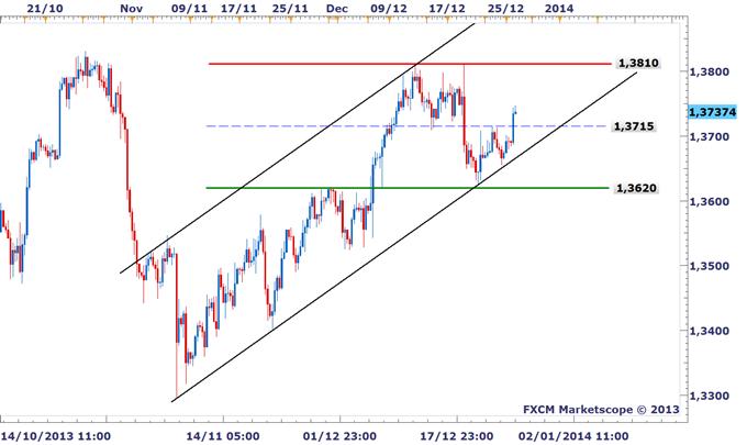 EURUSD : L'euro finira l'année 2013 proche de ses sommets annuels