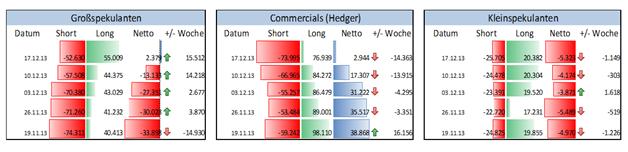 COT: Spekulative Position im Kupfer an der COMEX, seit 4 Wochen wird aufgestockt