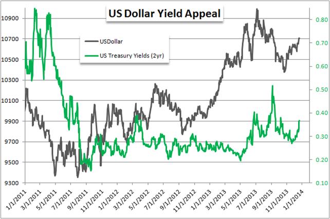 Les prévisions du dollar pour 2014 semblent bonnes comme les taux augmentent