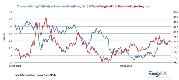 Gold: Inflationserwartung trübt die Aussicht - Teil 2: Gold und die Inflationserwartung