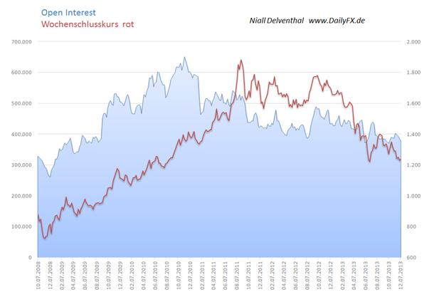 ND_Gold_Q1_2014_Teil_3_01.01._body_Picture_3.png, Gold: Inflationserwartung trübt die Aussicht - Teil 4: Spekulative Nachfrage an der COMEX und Aussicht