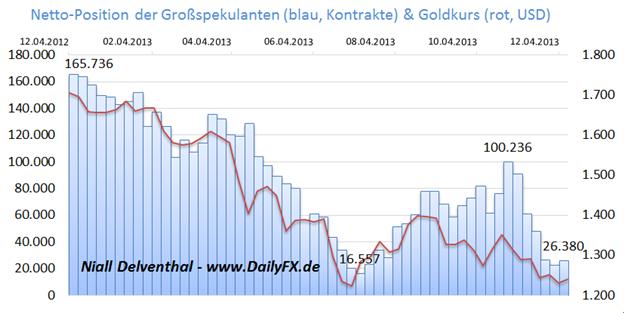 ND_Gold_Q1_2014_Teil_3_01.01._body_Picture_4.png, Gold: Inflationserwartung trübt die Aussicht - Teil 4: Spekulative Nachfrage an der COMEX und Aussicht