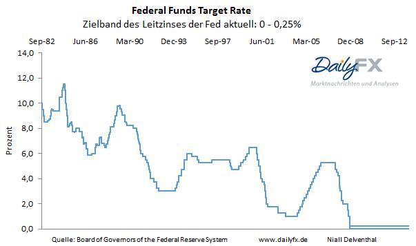 Gold: Inflationserwartung trübt die Aussicht - Teil 1: Die Geldpolitik der US-Notenbank und der US-Dollar