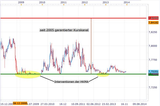 USD/HKD: ein Währungspaar mit limitierten Risiken und großem Gewinnpotenzial