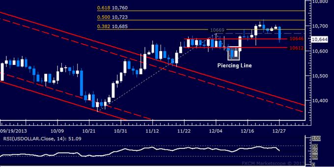 Forex: US Dollar Technische Analyse – Abrutscher auf Ein-Wochen-Tief