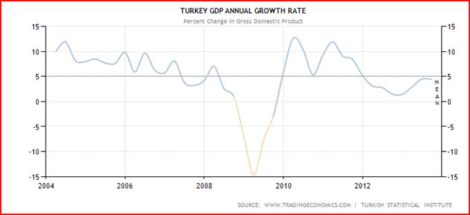 Pulverfass Türkei - weitere Abwertung der TRY zu erwarten