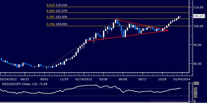USD/JPY Forex Trading   blogger.com