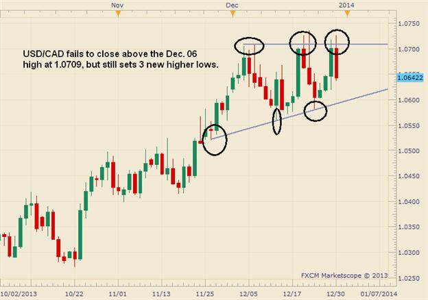 Der USD/CAD zeigt Anzeichen eines aufsteigenden Dreiecks, warten Sie aber auf eine Bestätigung