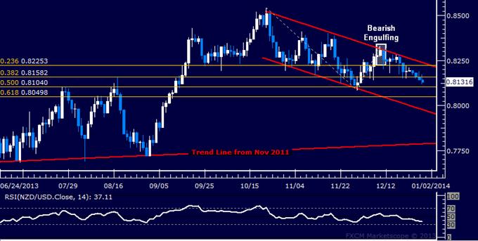 Forex: NZD/USD Technical Analysis – November Bottom in Sight