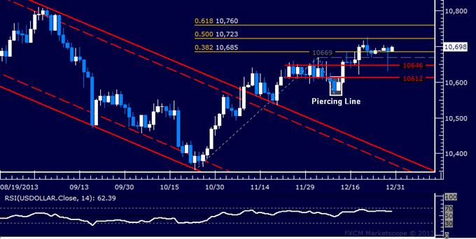 Forex: US Dollar Technical Analysis – Familiar Range Prevailing