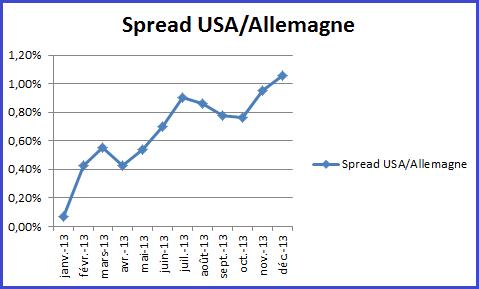 taux_usa_analyse_30122013_body_usaallemagne.png, Le rendement de la dette US soutient le Dollar américain