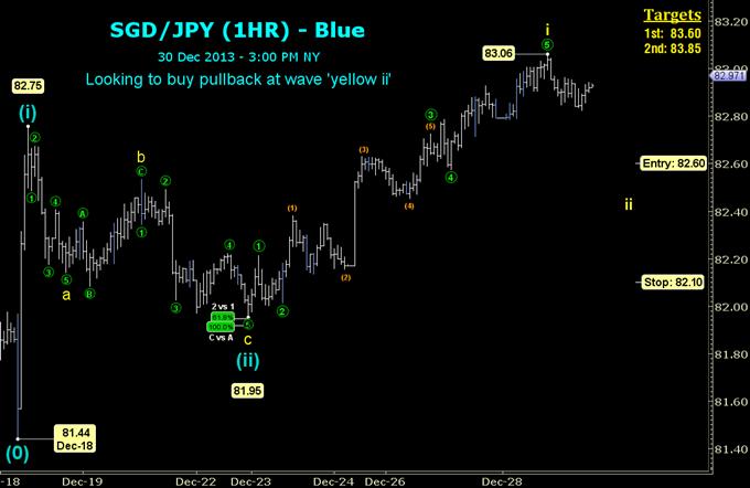 2 Very Good Reasons to Buy SGD/JPY