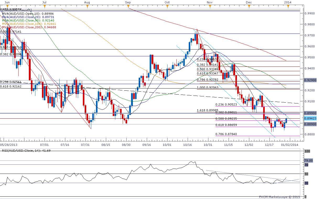 Forex_USD_Setups_Bias_Heading_into_FOMC-_EUR_GBP_Cross_at_Resistance ...