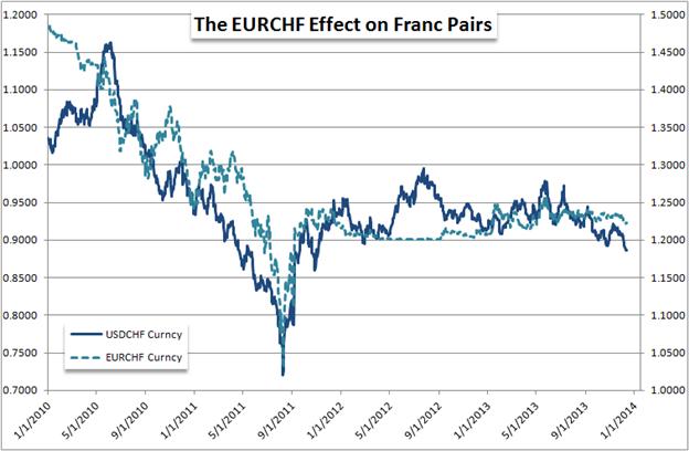 USD/CHF | AUD/NZD - Der Wandel in der Geldpolitik