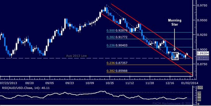 Forex: AUD/USD Technical Analysis – Turn Upward in Progress?