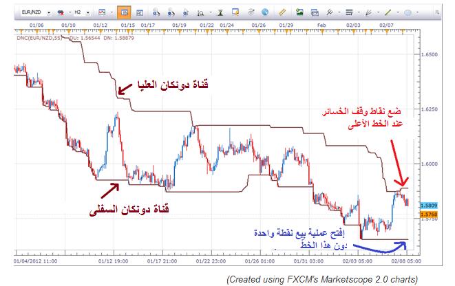 2_Ways_to_Trade_a_2500_PIP_Trend_body_Picture_5.png, طريقتان لتداول اتّجاه يشمل 2500 نقطة، الجزء الثاني: الخوف من المجهول