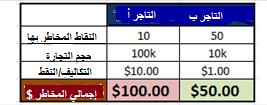 Managing_Risk_body_Picture_7.png, لماذا يخسر معظم التّجار الأموال؟