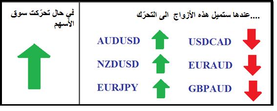Stock_Market_and_FX_Correlations_body_Picture_5.png, سوق الأسهم وعلاقات الفوركس: كيف تؤثر حركة الأسهم على تداول العملات