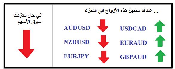 Stock_Market_and_FX_Correlations_body_Picture_6.png, سوق الأسهم وعلاقات الفوركس: كيف تؤثر حركة الأسهم على تداول العملات