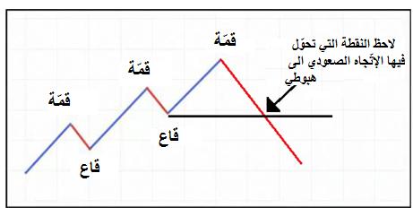 Trend_body_Picture_7.png, تداول الإتّجاهات