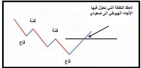 Trend_body_Picture_9.png, تداول الإتّجاهات