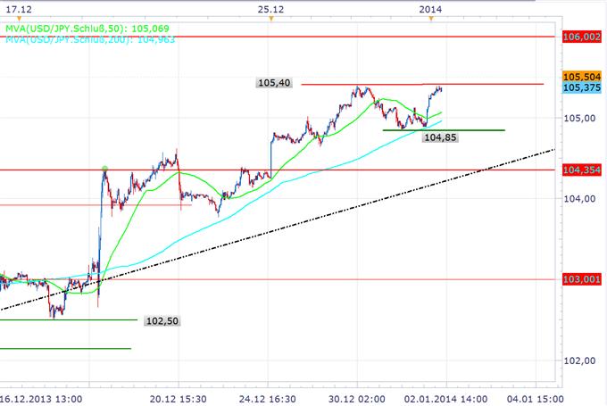 Long EUR/JPY und USD/JPY
