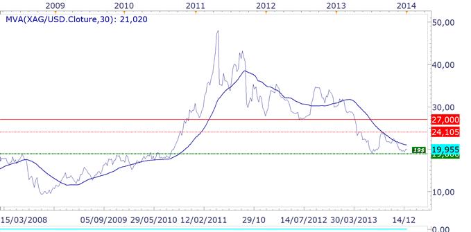 or_argent_analyse_technique_02012014_body_argenthebdo.png, OR & ARGENT : 2014, l'année du rebond... ou pas.