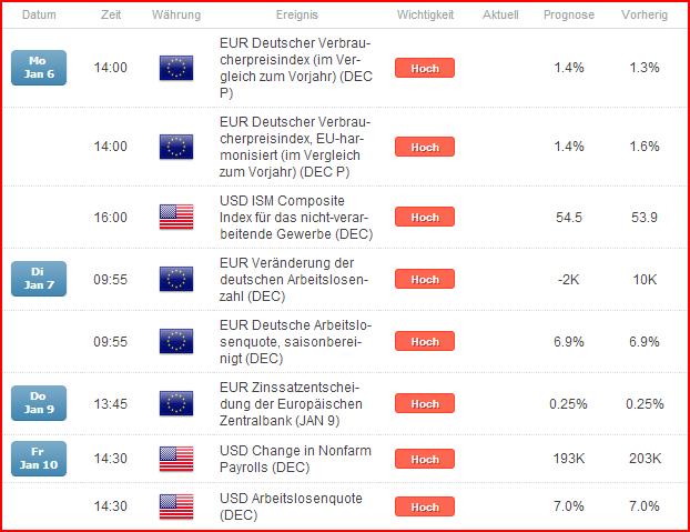"""EURUSD_Lauf_unter_135er_Marke_unwahrscheinlich_EZB_und_NFPs_keine_Game-Changer_body_Picture_4.png, EUR/USD: Lauf unter 1,35er Marke unwahrscheinlich, EZB und NFPs keine """"Game-Changer"""""""