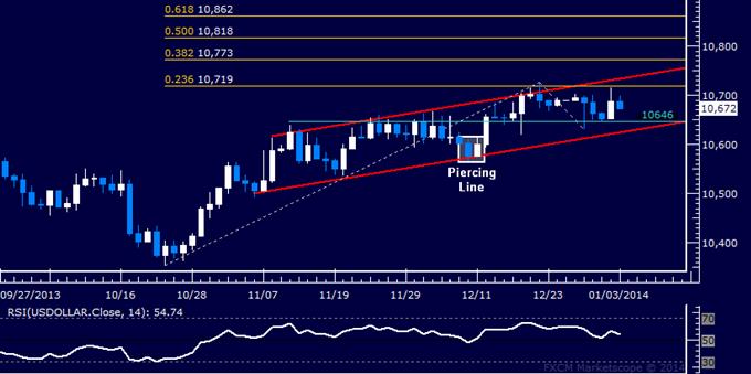 Forex: US Dollar technische Analyse – In enger Range eingeschlossen