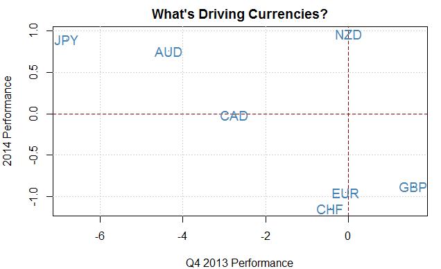 Pourquoi la progression du dollar australien fait dégringoler l'euro?