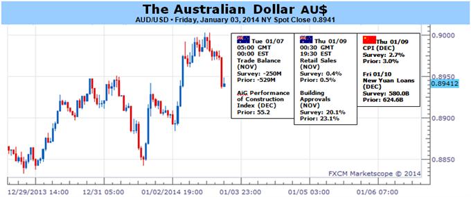 Rebound des Australischen Dollars wird sich wahrscheinlich kurzfristig fortsetzen