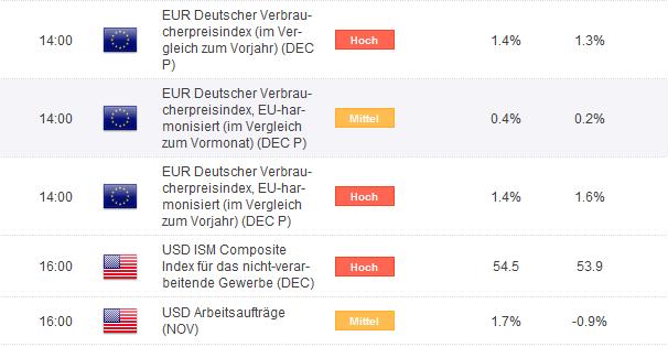 Druck auf EUR/USD bleibt auch nach zwischenzeitlicher Erholung erhöht