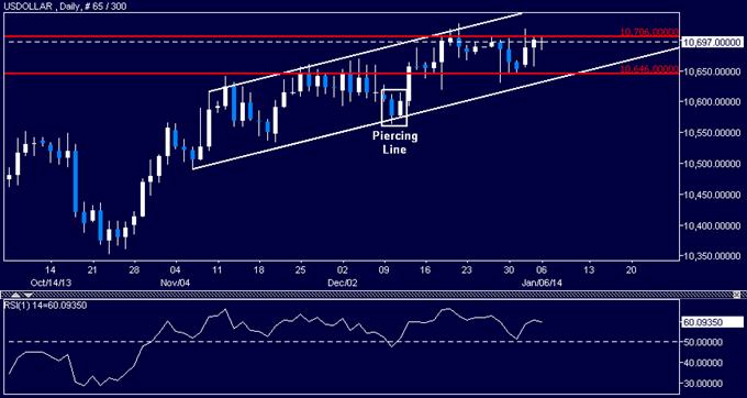 US Dollar Still Range-Bound as SPX 500 Finds Interim Support
