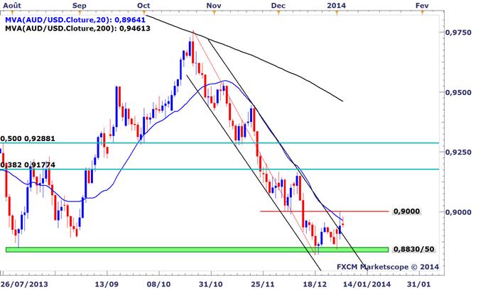 Idée de Trading DailyFX : Potentiel haussier sur le dollar australien, signaux attendus
