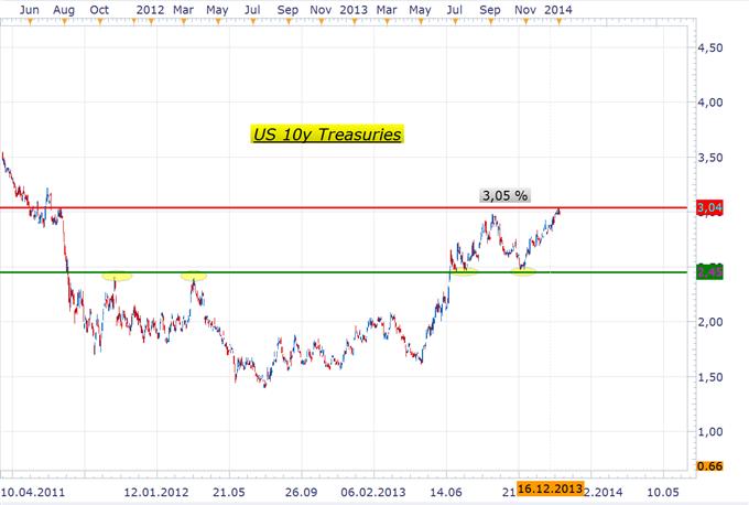 USDJPY vor Korrektur? US Zinsen könnten Reversal einleiten